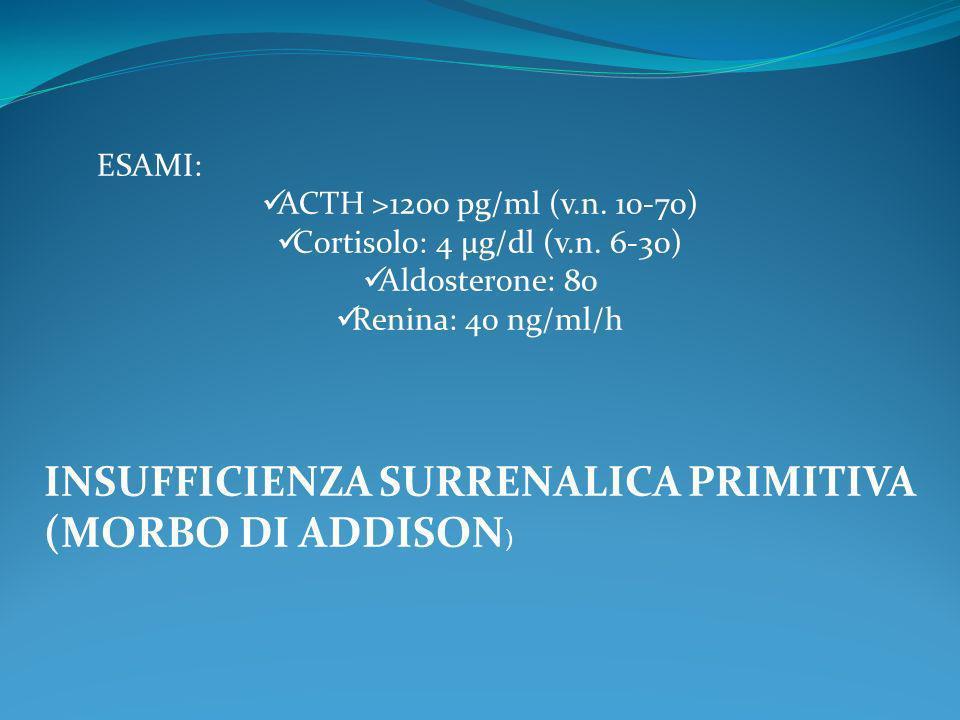 Cortisolo: 4 μg/dl (v.n. 6-30)