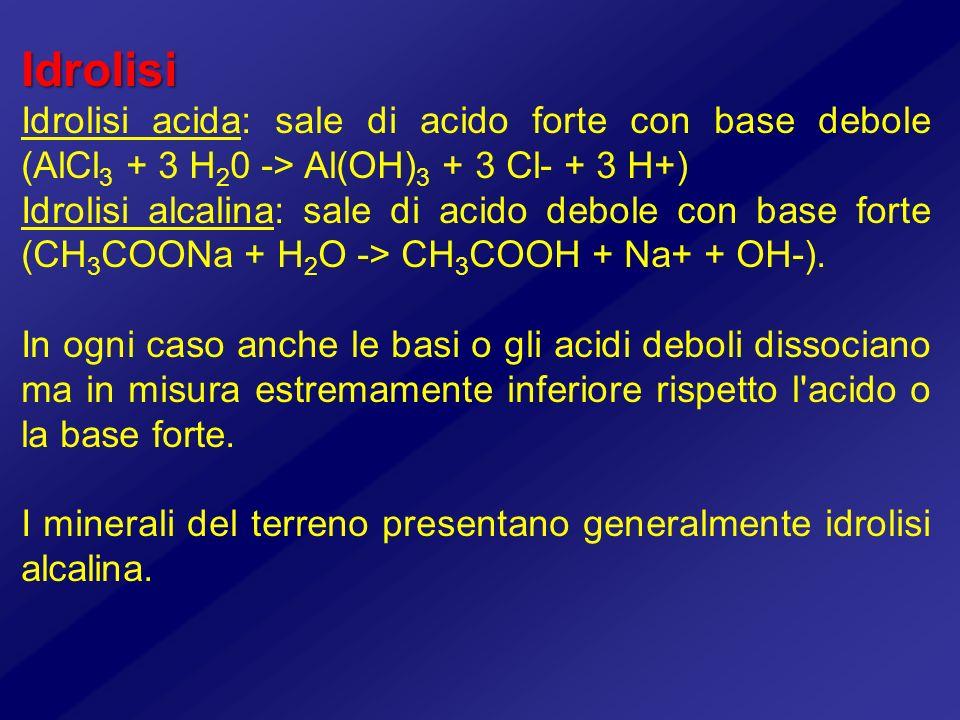 Idrolisi Idrolisi acida: sale di acido forte con base debole (AlCl3 + 3 H20 -> Al(OH)3 + 3 Cl- + 3 H+)