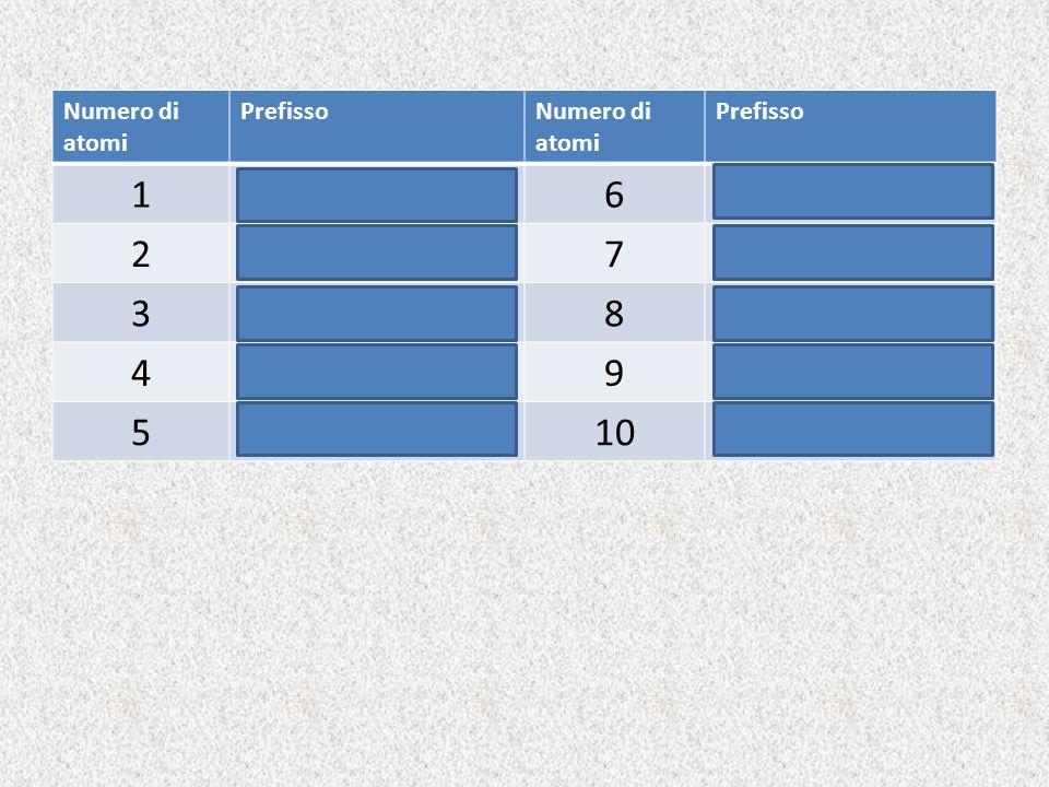 1 mono (si può omettere) 6 esa 2 di 7 epta 3 tri 8 otta 4 tetra 9 nona