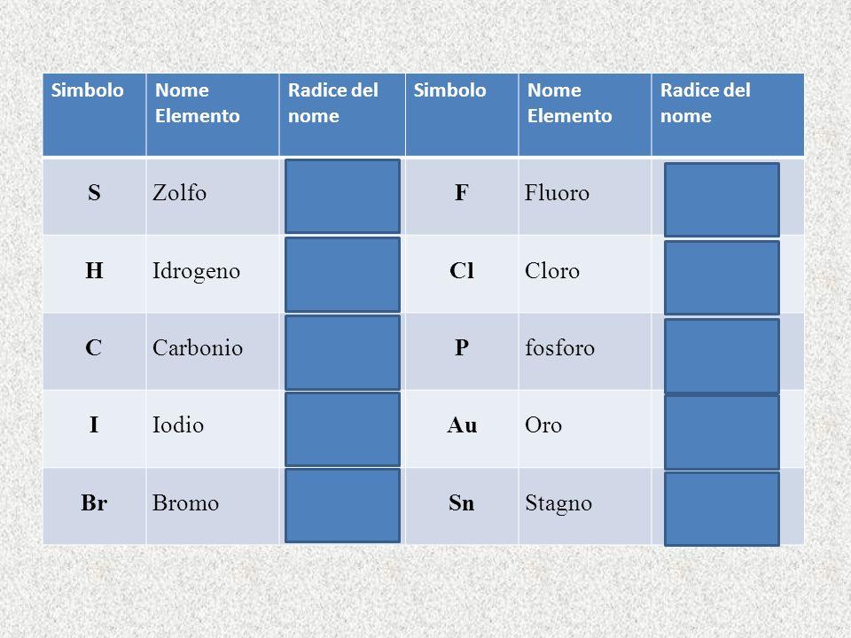 S Zolfo solf- F Fluoro fluor- H Idrogeno idr- Cl Cloro clor- C