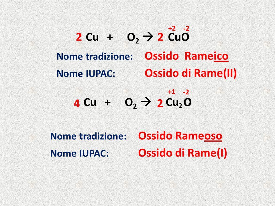 Cu + O2  CuO 2 2 Ossido Rameico Ossido di Rame(II) Cu + O2  Cu O 4 2