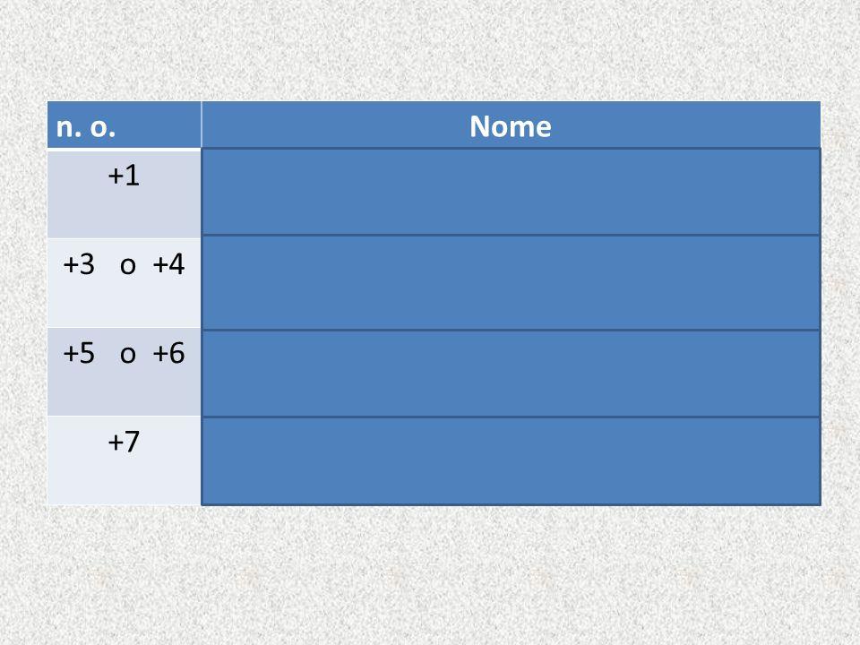 n. o. Nome. +1. Anidride ipo-(radice del nome del non-metallo)-osa. +3 o +4. Anidride (radice del nome del non-metallo)-osa.