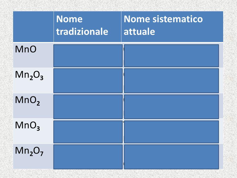 Nome tradizionale Nome sistematico attuale. MnO. Ossido manganoso. Ossido di manganese(II) Mn2O3.