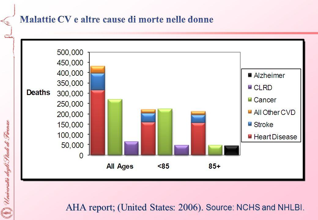 Malattie CV e altre cause di morte nelle donne