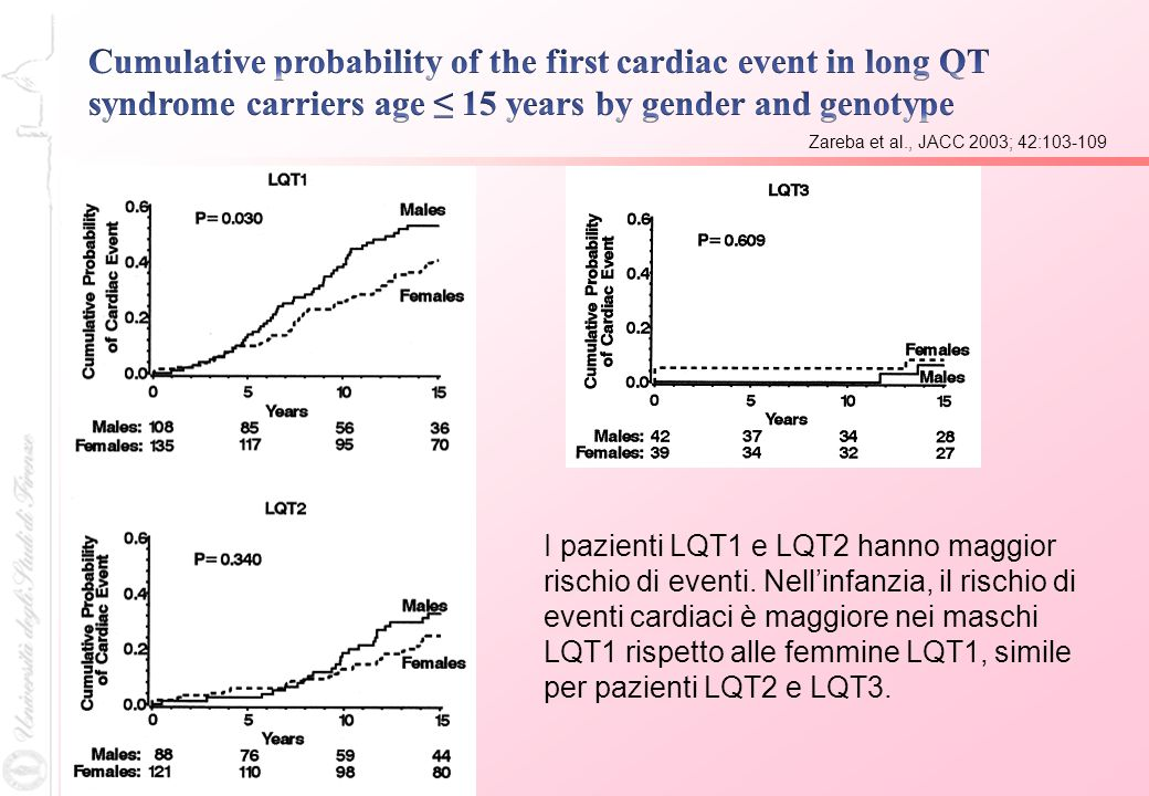 Cumulative probability of the first cardiac event in long QT syndrome carriers age ≤ 15 years by gender and genotype