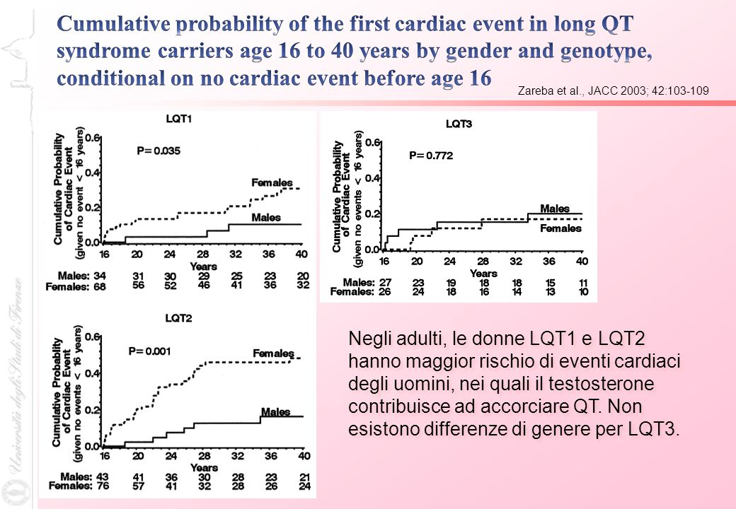 Cumulative probability of the first cardiac event in long QT syndrome carriers age 16 to 40 years by gender and genotype, conditional on no cardiac event before age 16