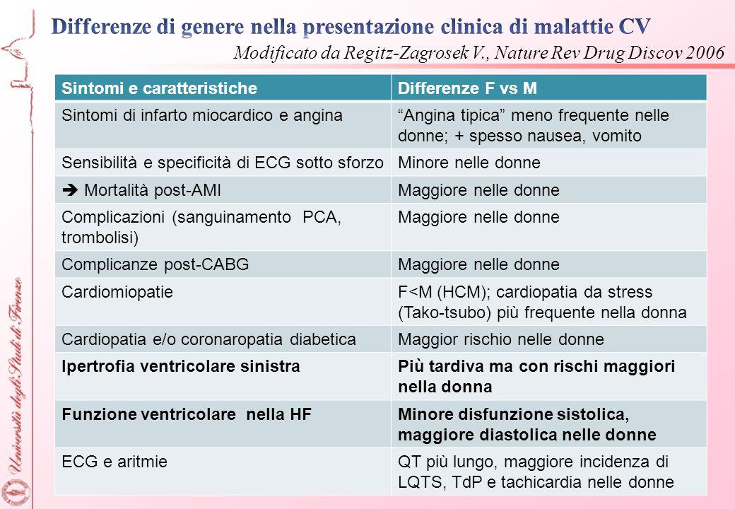 Differenze di genere nella presentazione clinica di malattie CV