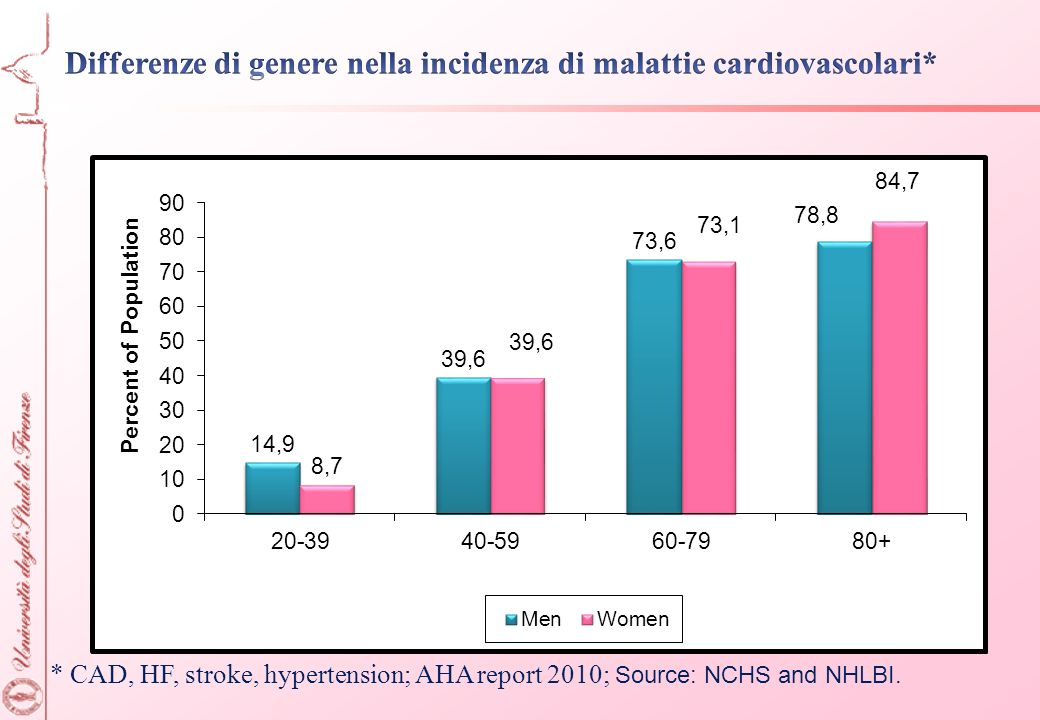 Differenze di genere nella incidenza di malattie cardiovascolari*