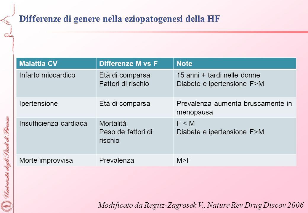 Differenze di genere nella eziopatogenesi della HF