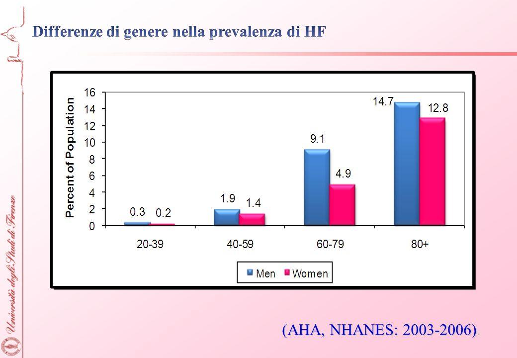 Differenze di genere nella prevalenza di HF