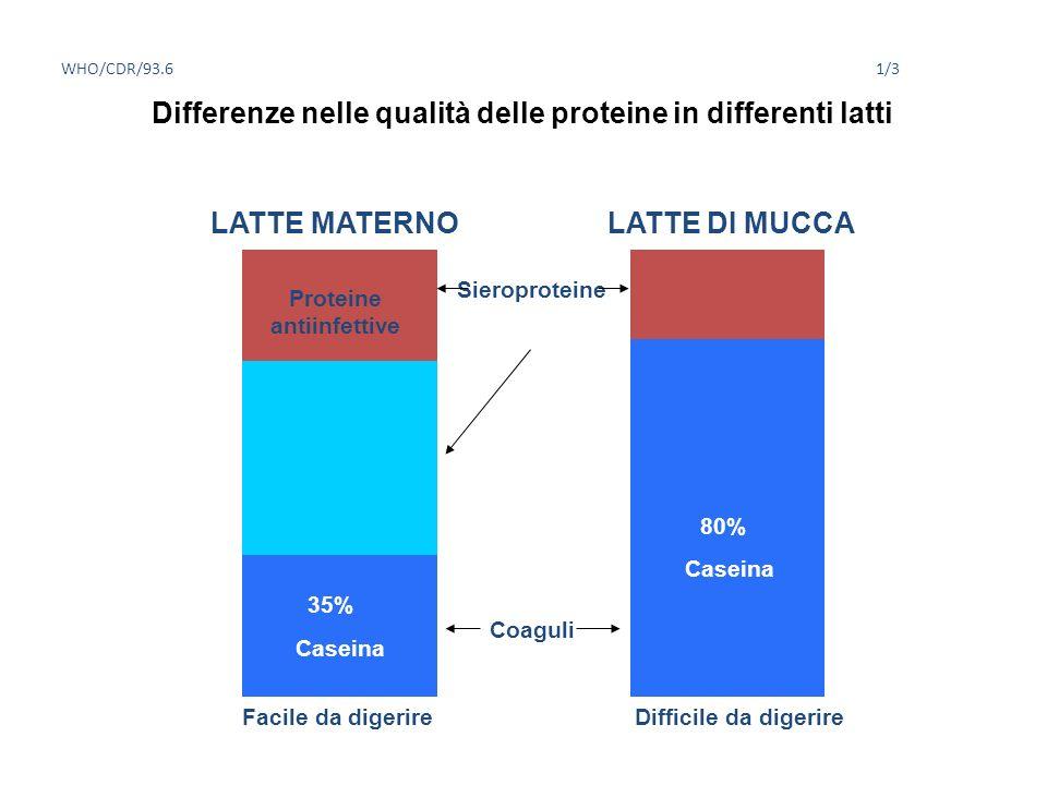 Differenze nelle qualità delle proteine in differenti latti
