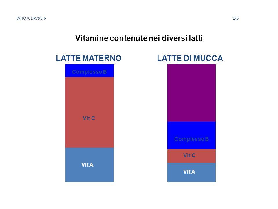 Vitamine contenute nei diversi latti