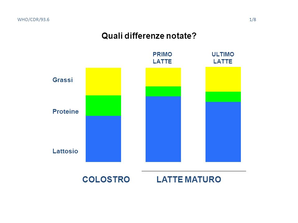 Quali differenze notate