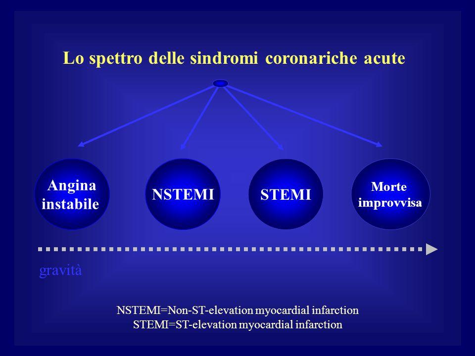 Lo spettro delle sindromi coronariche acute