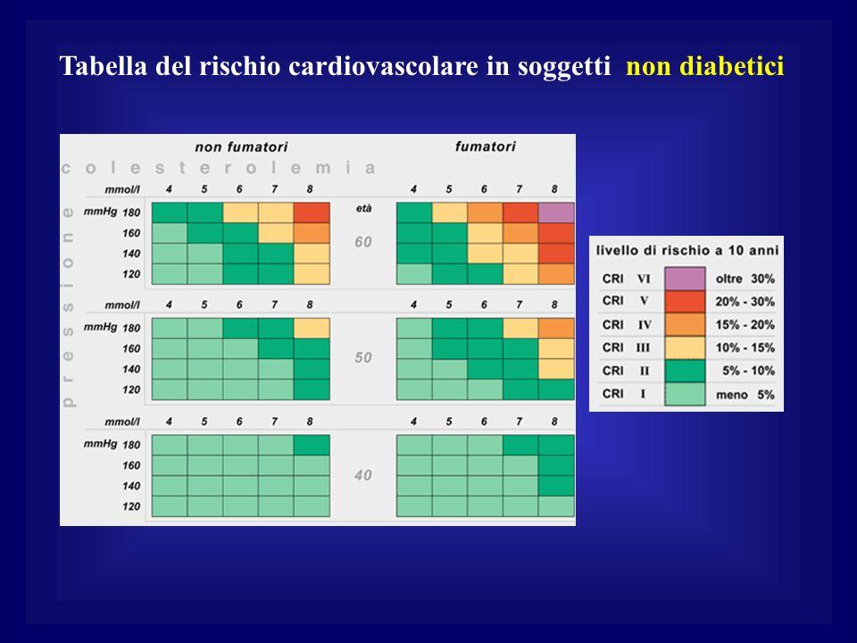 Tabella del rischio cardiovascolare in soggetti non diabetici