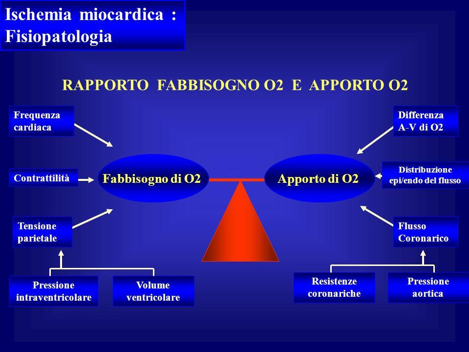 Ischemia miocardica : Fisiopatologia