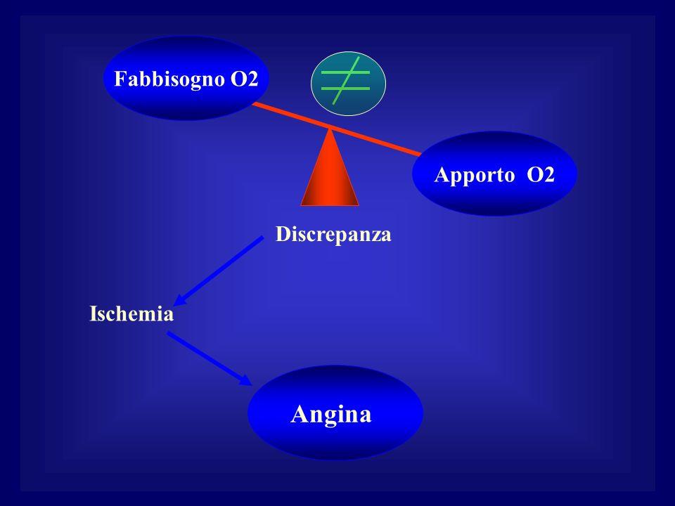 Fabbisogno O2 Apporto O2 Discrepanza Ischemia Angina 6