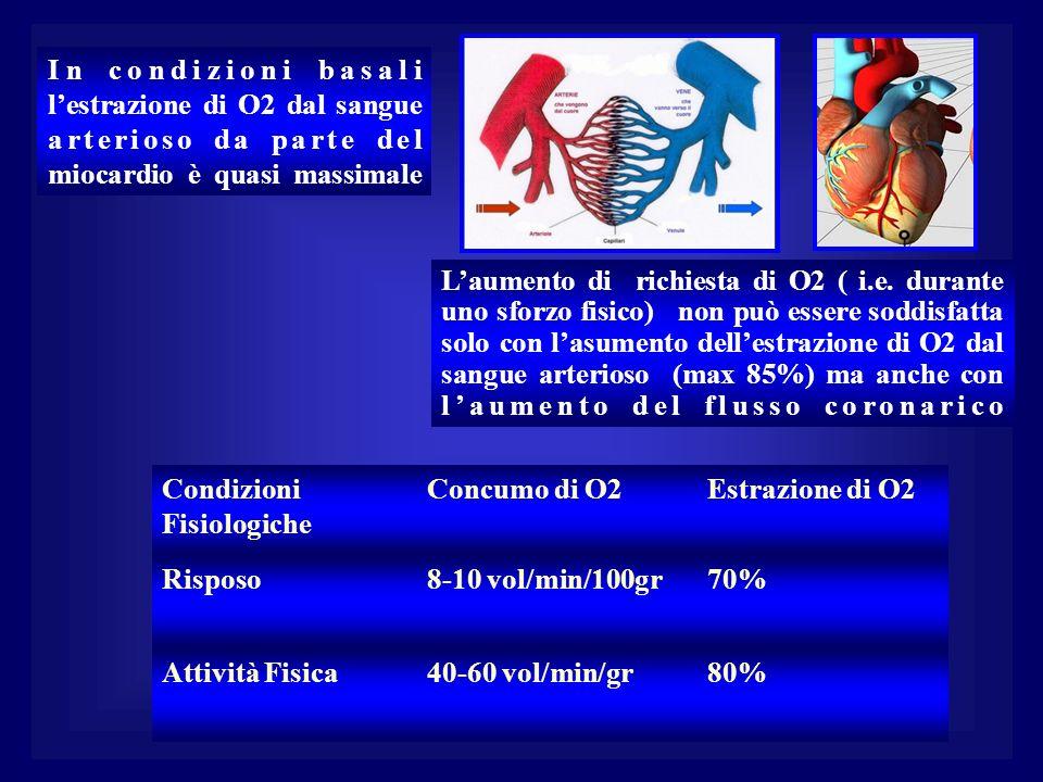 In condizioni basali l'estrazione di O2 dal sangue arterioso da parte del miocardio è quasi massimale