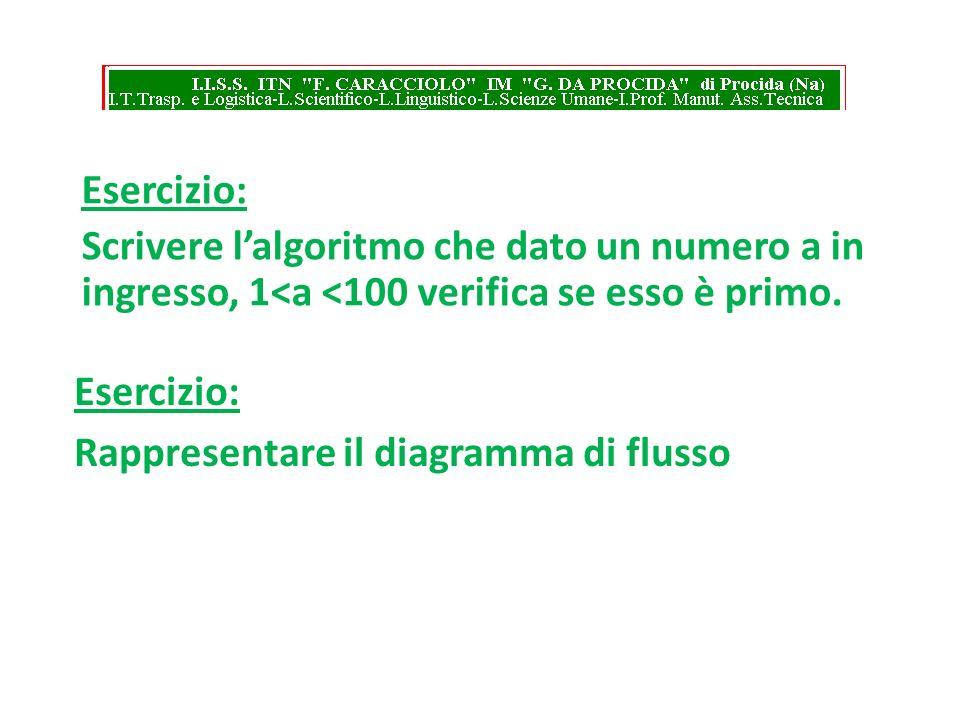 Esercizio: Scrivere l'algoritmo che dato un numero a in ingresso, 1<a <100 verifica se esso è primo.
