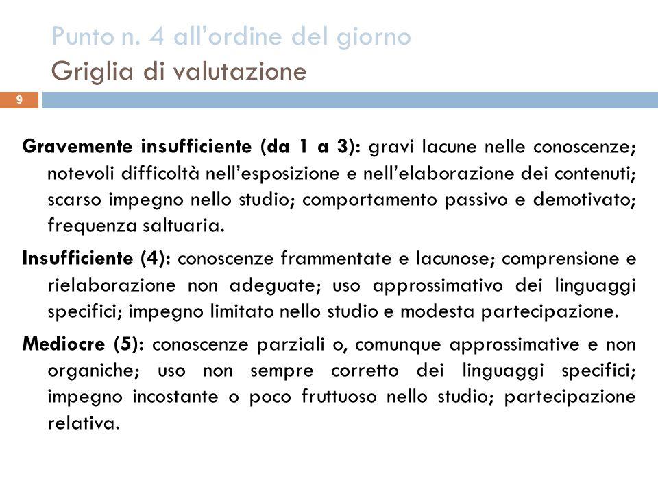 Punto n. 4 all'ordine del giorno Griglia di valutazione