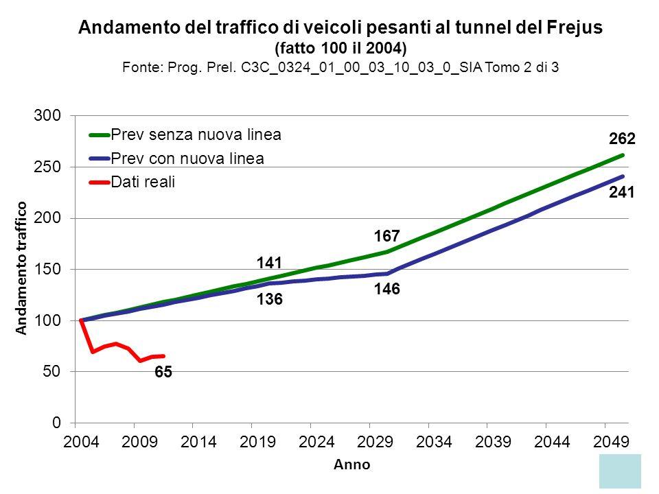 Andamento del traffico di veicoli pesanti al tunnel del Frejus