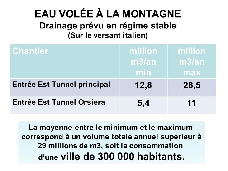 EAU VOLÉE À LA MONTAGNE Drainage prévu en régime stable Chantier