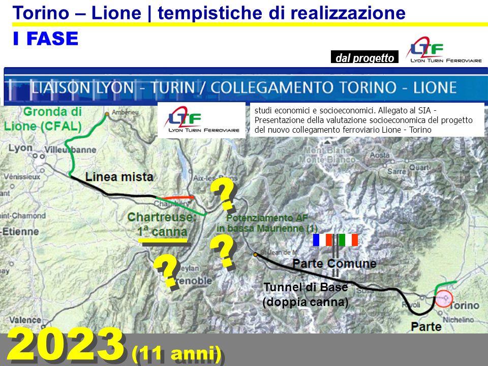 2023 (11 anni) Torino – Lione | tempistiche di realizzazione