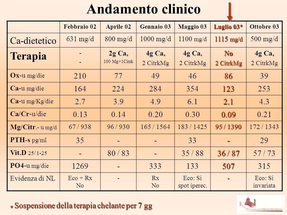 Andamento clinico Terapia Ca-dietetico 210 77 49 46 86 39 164 224 284