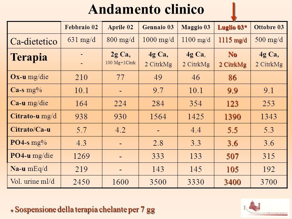 Andamento clinico Terapia Ca-dietetico 210 77 49 46 86 10.1 9.7 9.9