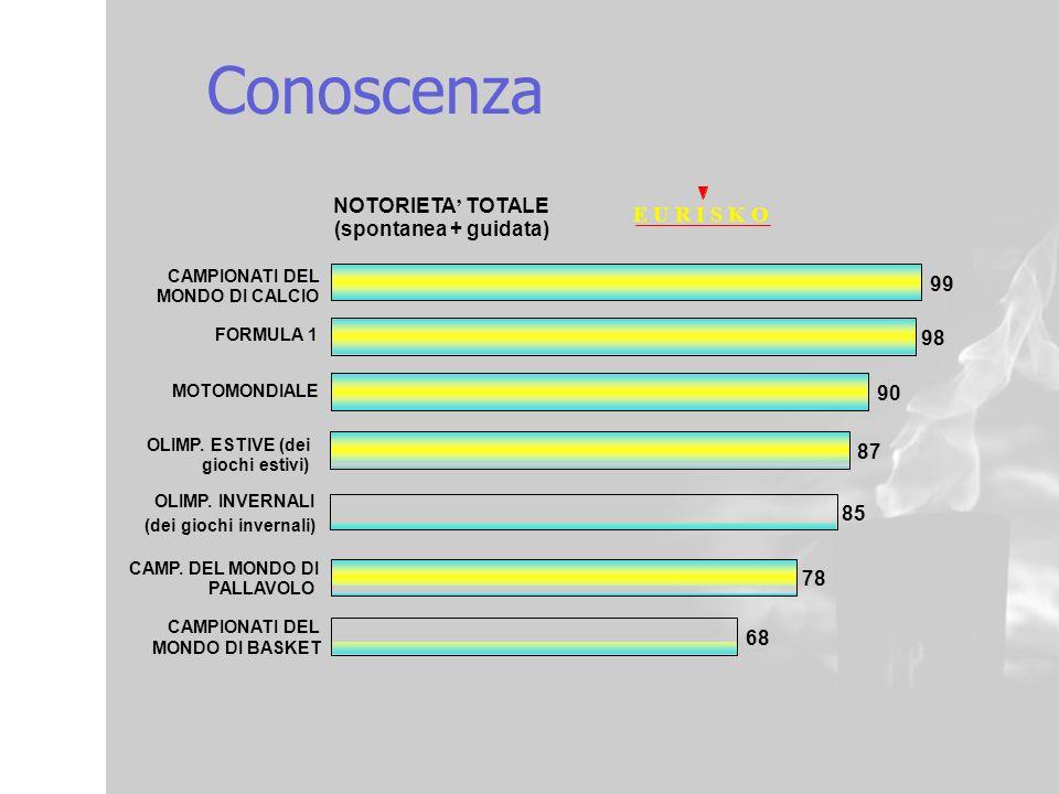 Conoscenza E U R I S K O NOTORIETA' TOTALE (spontanea + guidata) 99 98