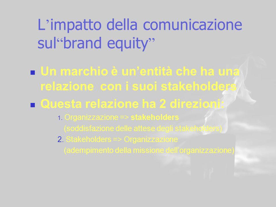 L'impatto della comunicazione sul brand equity