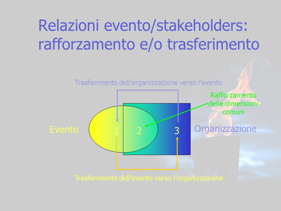 Relazioni evento/stakeholders: rafforzamento e/o trasferimento