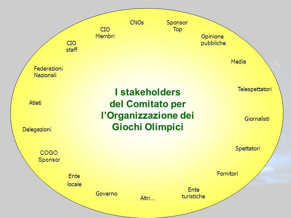 I stakeholders del Comitato per l'Organizzazione dei Giochi Olimpici