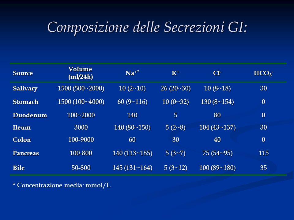Composizione delle Secrezioni GI: