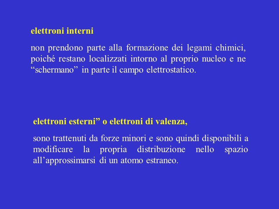 elettroni interni