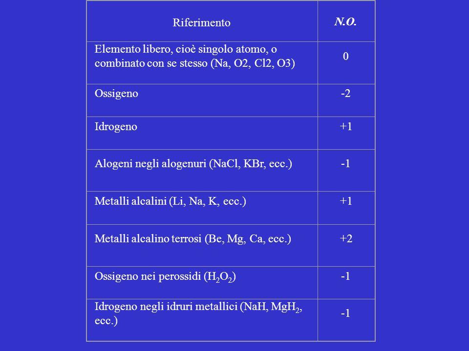 Riferimento N.O. Elemento libero, cioè singolo atomo, o. combinato con se stesso (Na, O2, Cl2, O3)