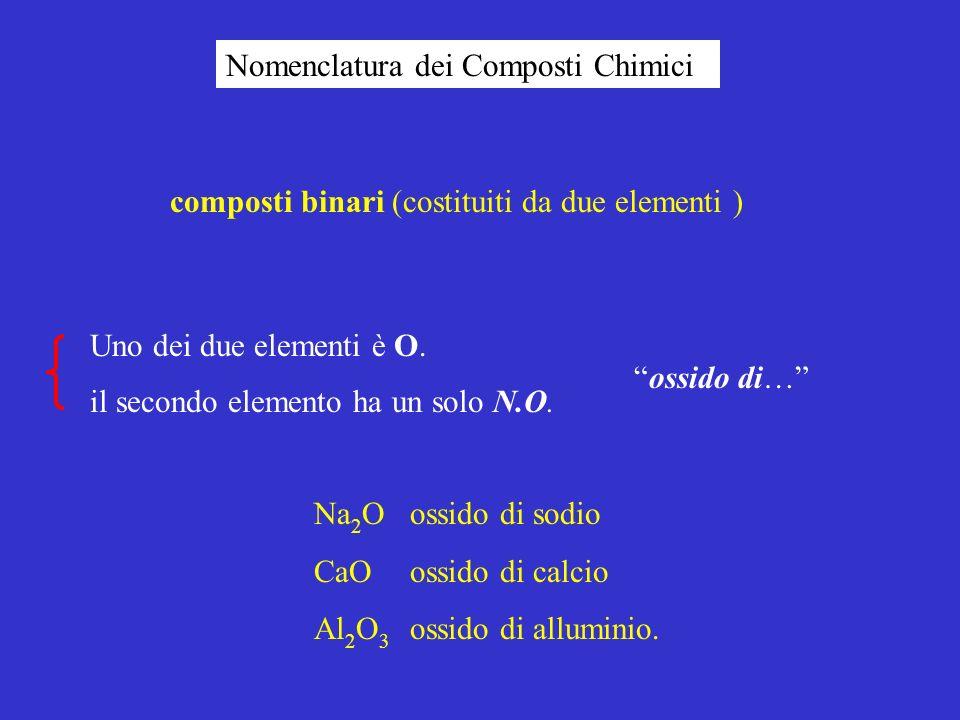 Nomenclatura dei Composti Chimici