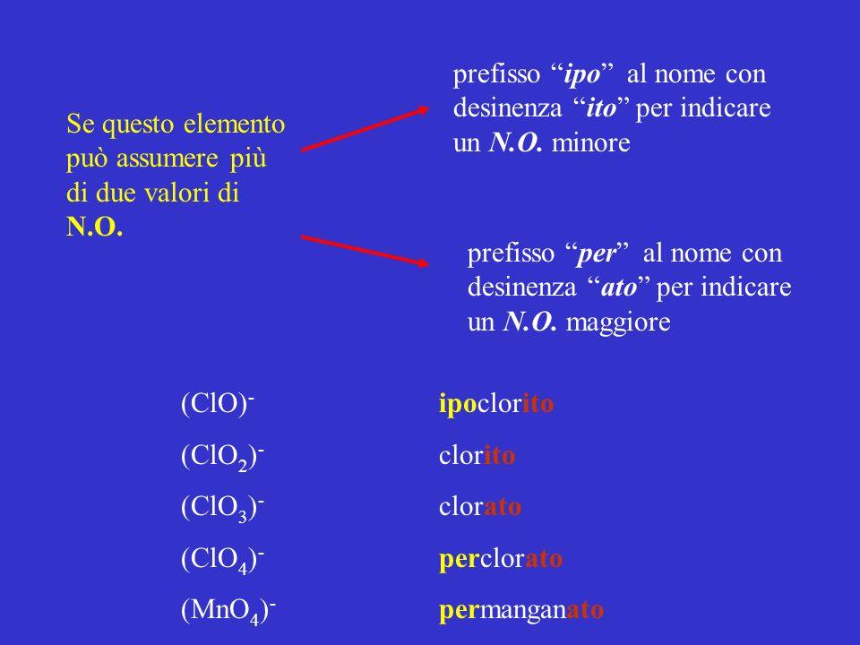 prefisso ipo al nome con desinenza ito per indicare un N.O. minore