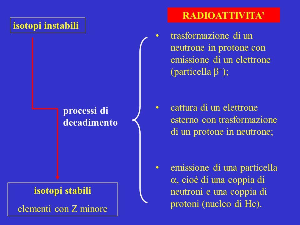 RADIOATTIVITA' isotopi instabili. trasformazione di un neutrone in protone con emissione di un elettrone (particella b-);
