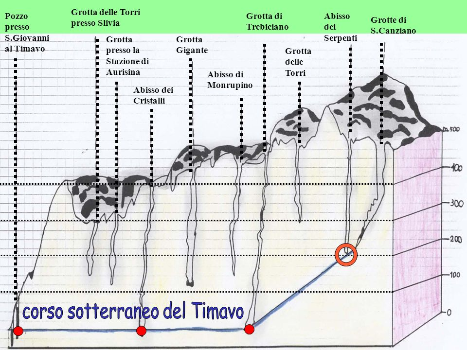 corso sotterraneo del Timavo