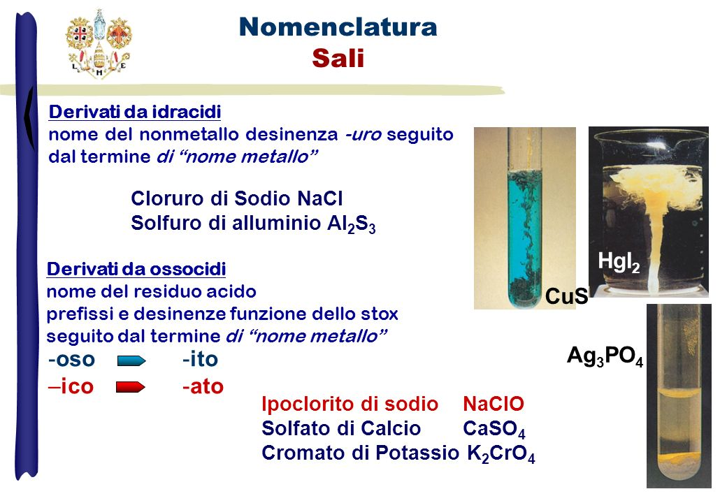 Nomenclatura Sali HgI2 CuS Ag3PO4 -oso -ito –ico -ato