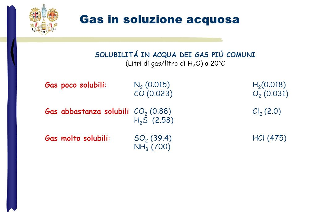 SOLUBILITÁ IN ACQUA DEI GAS PIÚ COMUNI