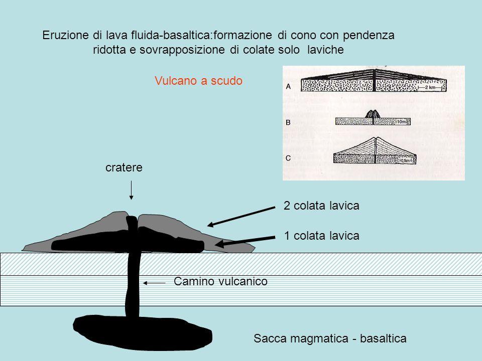 Eruzione di lava fluida-basaltica:formazione di cono con pendenza ridotta e sovrapposizione di colate solo laviche