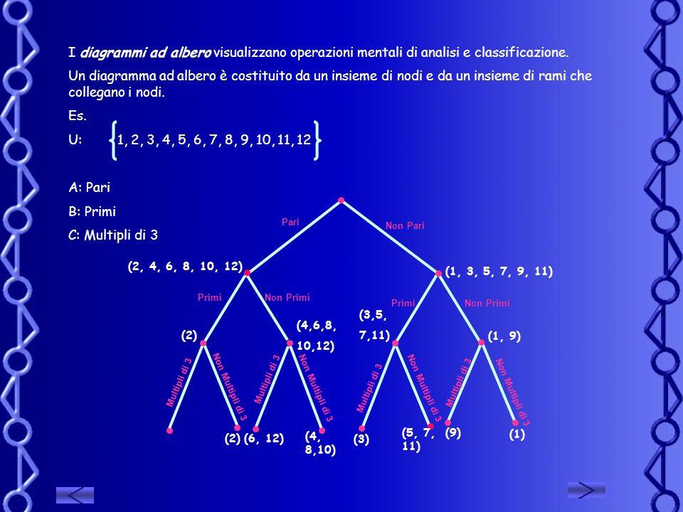 I diagrammi ad albero visualizzano operazioni mentali di analisi e classificazione.