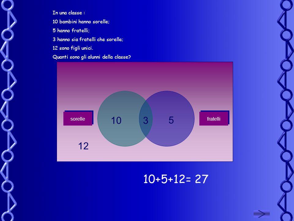 10+5+12= 27 10 12 In una classe : 10 bambini hanno sorelle;