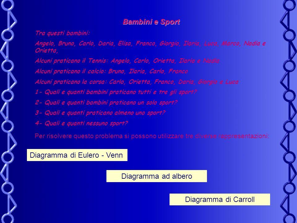 Diagramma di Eulero - Venn