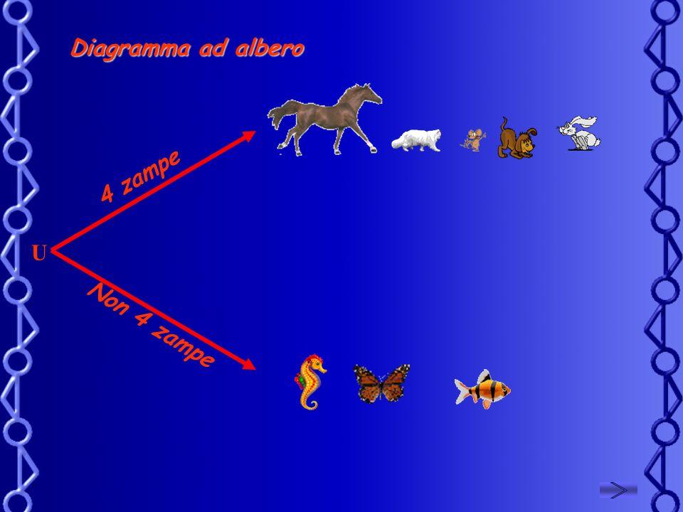 Diagramma ad albero 4 zampe U Non 4 zampe
