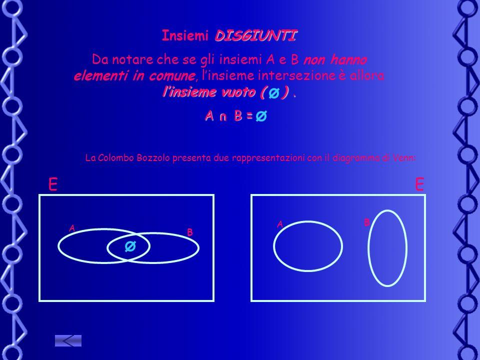 Insiemi DISGIUNTI Da notare che se gli insiemi A e B non hanno elementi in comune, l'insieme intersezione è allora l'insieme vuoto ( ) .