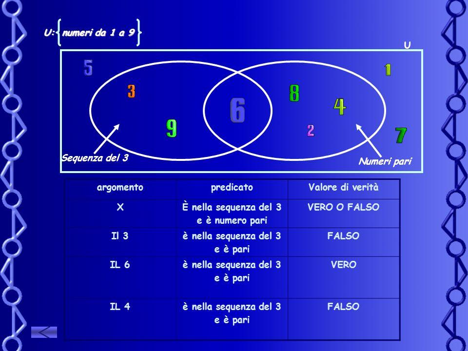 U: numeri da 1 a 9 U. Sequenza del 3. Numeri pari. argomento. predicato. Valore di verità. X.