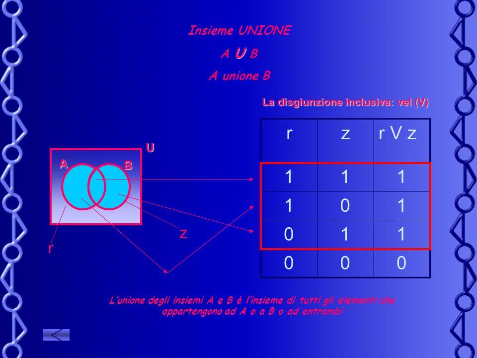r z r V z 1 z r Insieme UNIONE A U B A unione B U A B